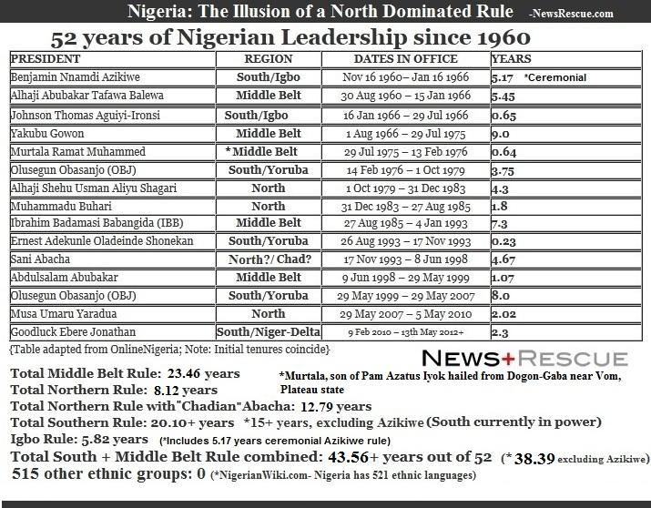 Nigeria-the-illusion-of-north-dominated-rule