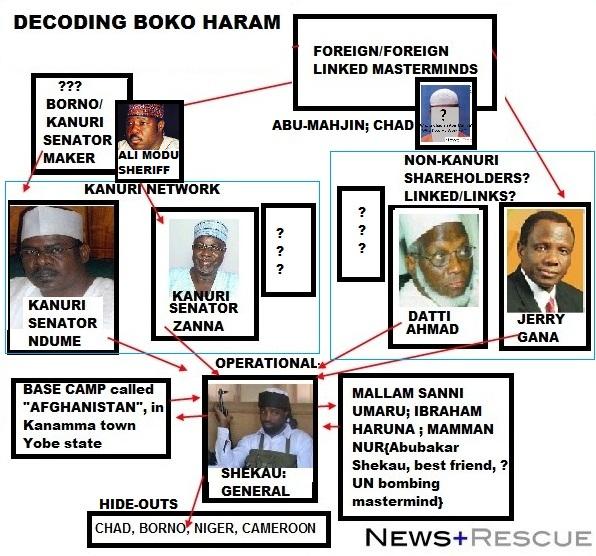 DECODING-BOKO-HARAM-RELATIONSHIPS