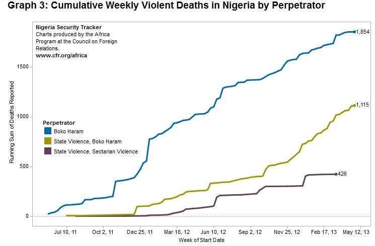 boko-violence-trend