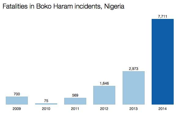 boko deaths 2014