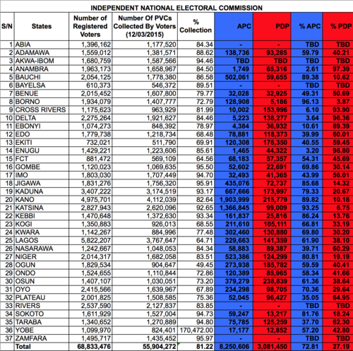 Update 1-INEC Results Raw Data