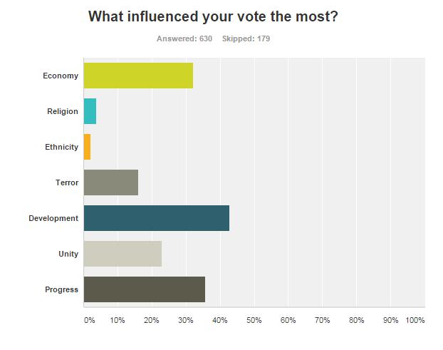 poll result determinant