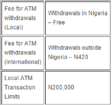 cbn withdrawal fee