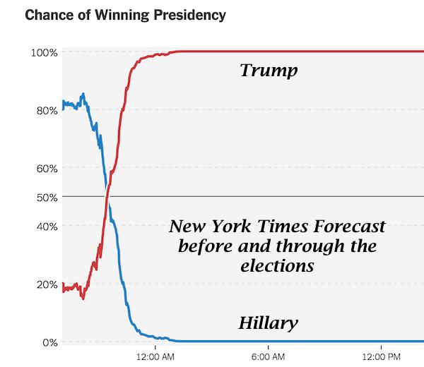 nytimes-prediction