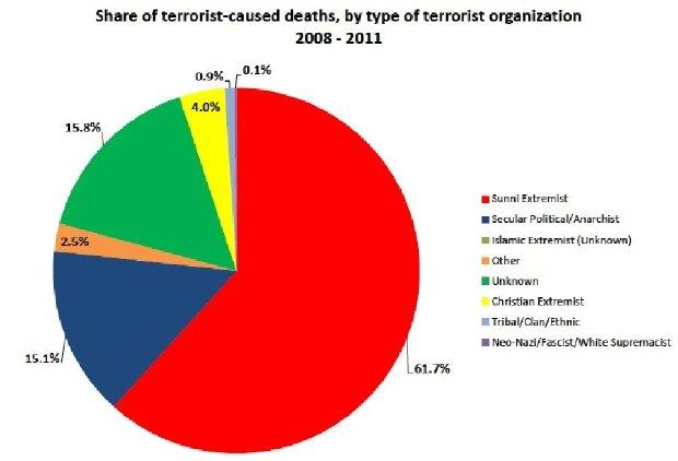 sunni-extremism